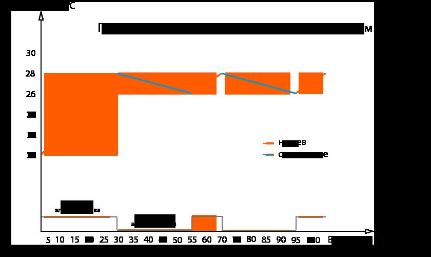 График расхода электроэнергии пленочным полом