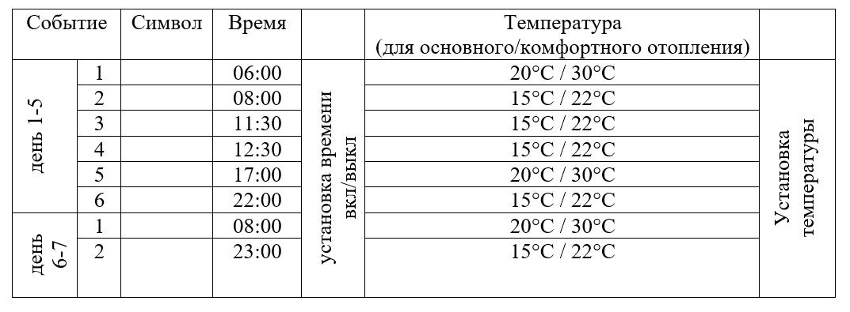 Программирование временных событий и температуры